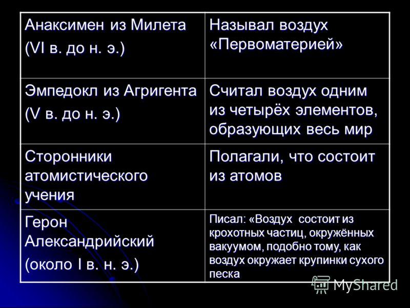 Анаксимен из Милета (VI в. до н. э.) Называл воздух «Первоматерией» Эмпедокл из Агригента (V в. до н. э.) Считал воздух одним из четырёх элементов, образующих весь мир Сторонники атомистического учения Полагали, что состоит из атомов Герон Александри