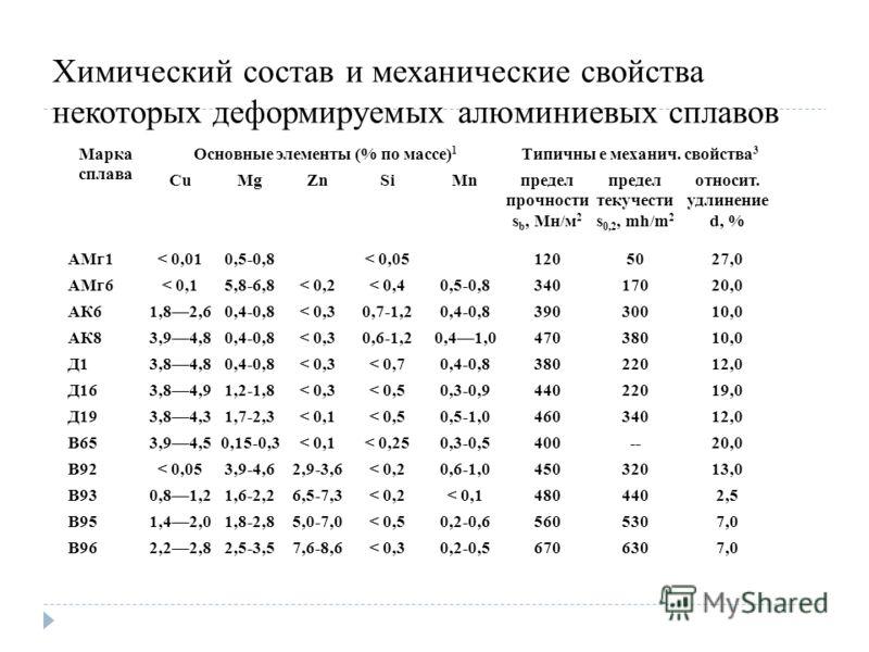 Химический состав и механические свойства некоторых деформируемых алюминиевых сплавов Марка сплава Основные элементы (% по массе) 1 Типичны е механич. свойства 3 CuMgZnSiMnпредел прочности s b, Мн/м 2 предел текучести s 0,2, mh/m 2 относит. удлинение