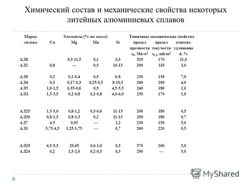 Химический состав и механические свойства некоторых литейных алюминиевых сплавов Марка сплава Элементы (% по массе)Типичные механические свойства CuMgMnSi предел прочности s b, Мн/м 2 предел текучести s 0,2, mh/m 2 относит. удлинение d, % АЛ8 9,5-11,