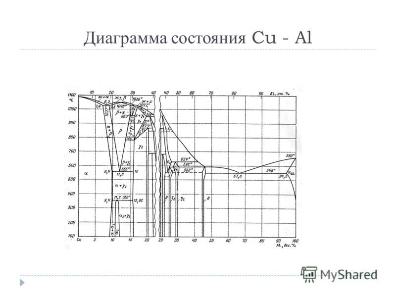 Диаграмма состояния Cu - Al