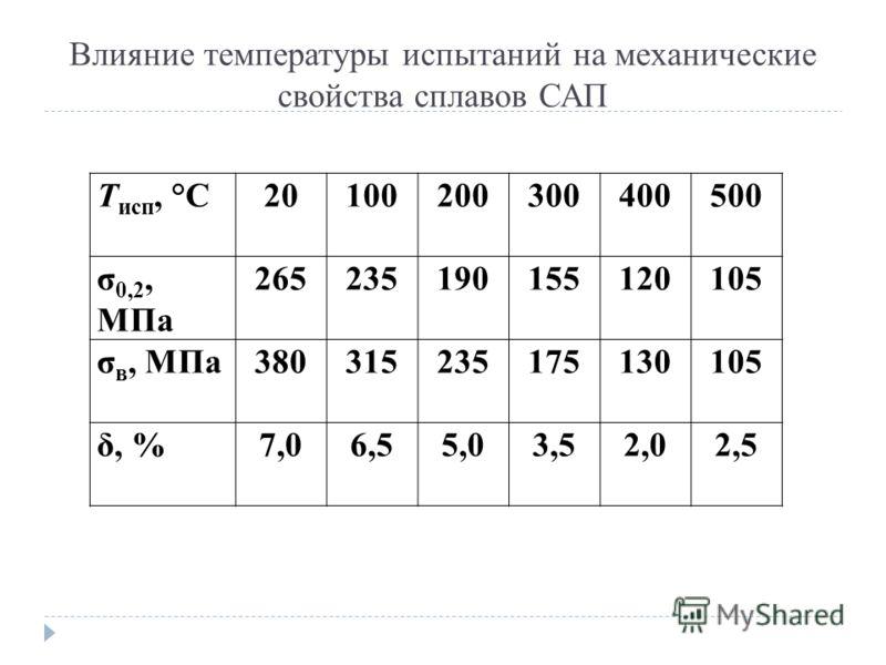 Влияние температуры испытаний на механические свойства сплавов САП Т исп, °С20100200300400500 σ 0,2, МПа 265235190155120105 σ в, МПа380315235175130105 δ, %7,06,55,03,52,02,5