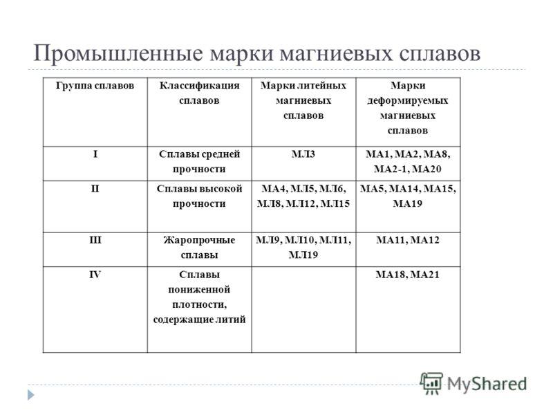 Промышленные марки магниевых сплавов Группа сплавов Классификация сплавов Марки литейных магниевых сплавов Марки деформируемых магниевых сплавов I Сплавы средней прочности МЛ3 МА1, МА2, МА8, МА2-1, МА20 II Сплавы высокой прочности МА4, МЛ5, МЛ6, МЛ8,