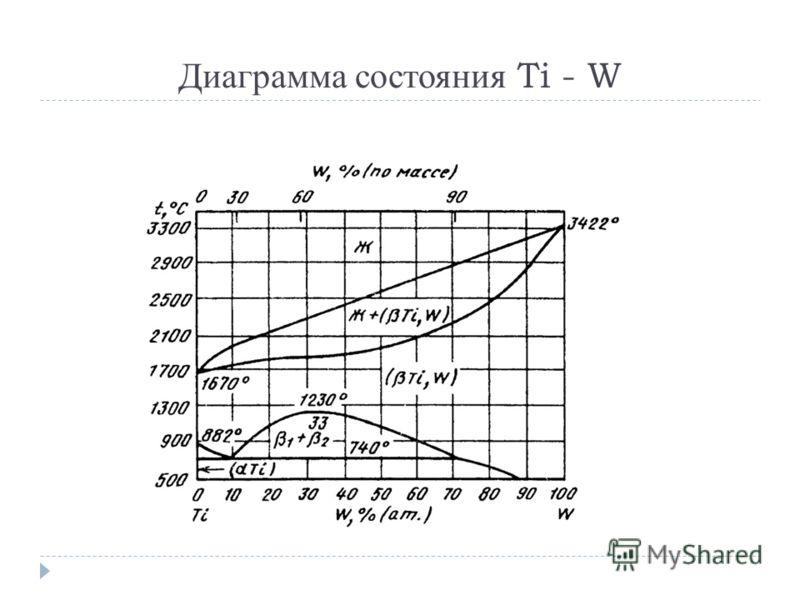 Диаграмма состояния Ti - W