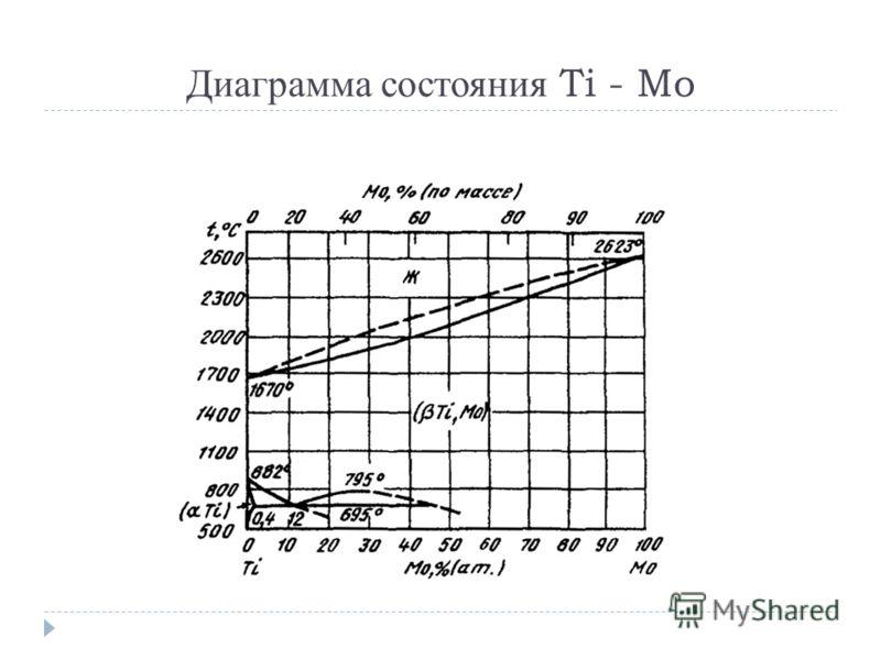 Диаграмма состояния Ti - Mo