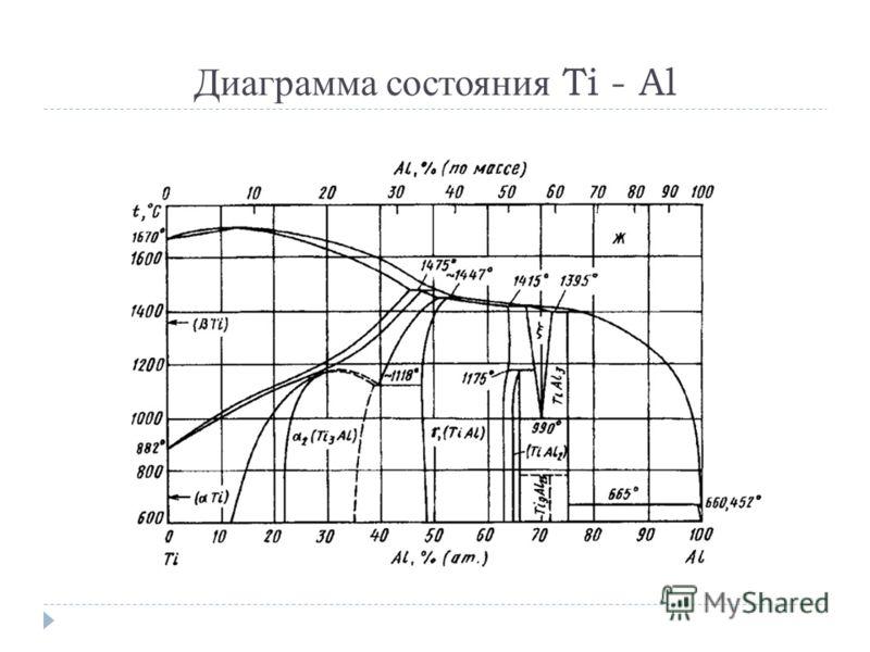 Диаграмма состояния Ti - Al