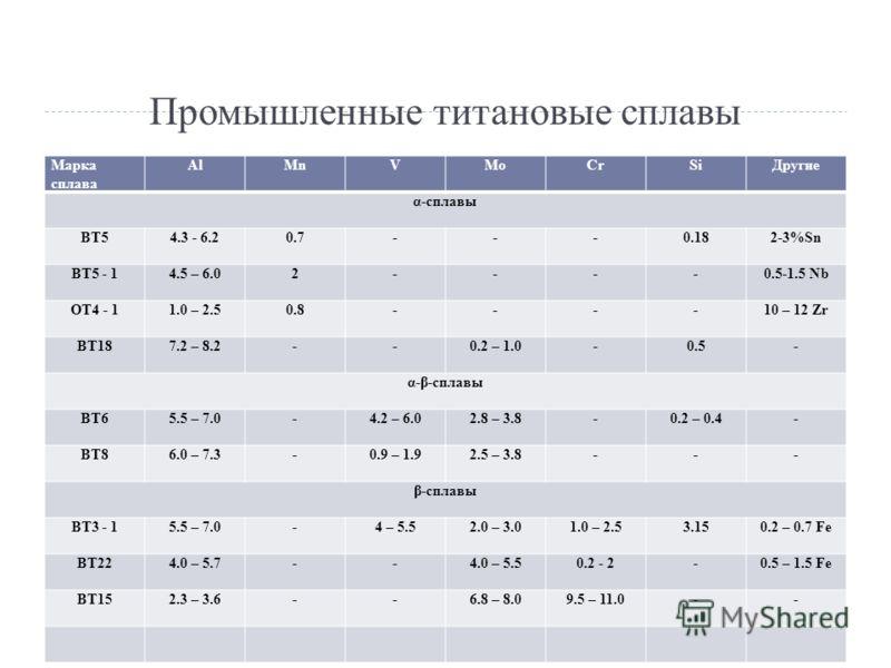 Промышленные титановые сплавы Марка сплава AlMnVMoCrSiДругие α-сплавы ВТ54.3 - 6.20.7---0.182-3%Sn ВТ5 - 14.5 – 6.02----0.5-1.5 Nb ОТ4 - 11.0 – 2.50.8----10 – 12 Zr ВТ187.2 – 8.2--0.2 – 1.0-0.5- α-β-сплавы ВТ65.5 – 7.0-4.2 – 6.02.8 – 3.8-0.2 – 0.4- В