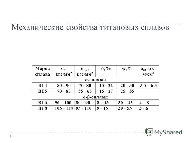 Механические свойства титановых сплавов Марка сплава σ в, кгс/мм 2 σ 0.2, кгс/мм 2 δ, %ψ, %а н, кгс- м/см 2 α-сплавы ВТ480 - 9070 -8015 - 2220 - 303.5 – 6.5 ВТ570 - 8555 - 6515 - 1725 - 55- α-β-сплавы ВТ690 – 10080 – 908 – 1330 – 454 – 8 ВТ8105 - 118