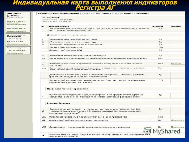 Индивидуальная карта выполнения индикаторов Регистра АГ