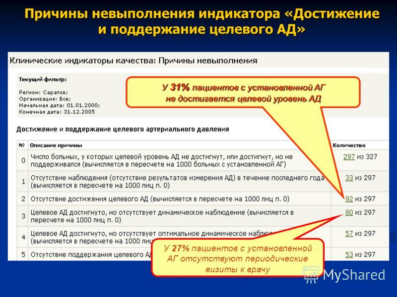 Причины невыполнения индикатора «Достижение и поддержание целевого АД» У 31% пациентов с установленной АГ не достигается целевой уровень АД У 27% пациентов с установленной АГ отсутствуют периодические визиты к врачу
