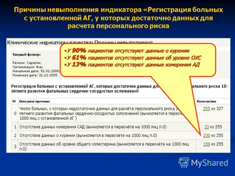 Причины невыполнения индикатора Причины невыполнения индикатора «Регистрация больных с установленной АГ, у которых достаточно данных для расчета персонального риска У 90% пациентов отсутствуют данные о куренииУ 90% пациентов отсутствуют данные о куре