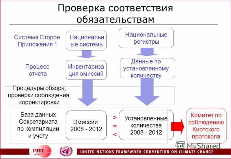 Проверка соответствия обязательствам >==< Эмиссии 2008 - 2012 База данных Секретариата по компиляции и учету Комитет по соблюдению Киотского протокола Процедуры обзора, проверки соблюдения, корректировки Национальн ые системы Система Сторон Приложени