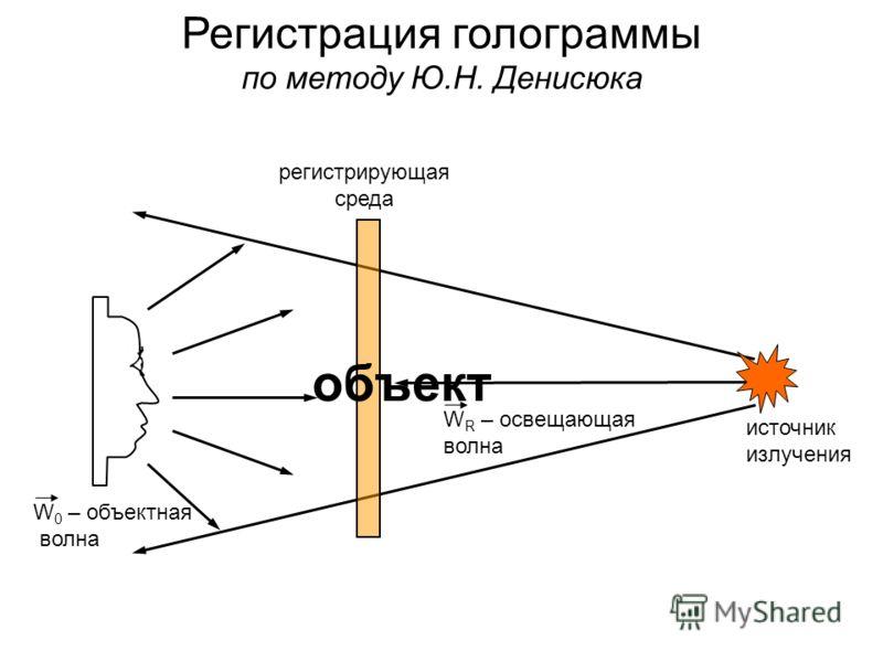 источник излучения W R – освещающая волна регистрирующая среда Регистрация голограммы по методу Ю.Н. Денисюка объект W 0 – объектная волна
