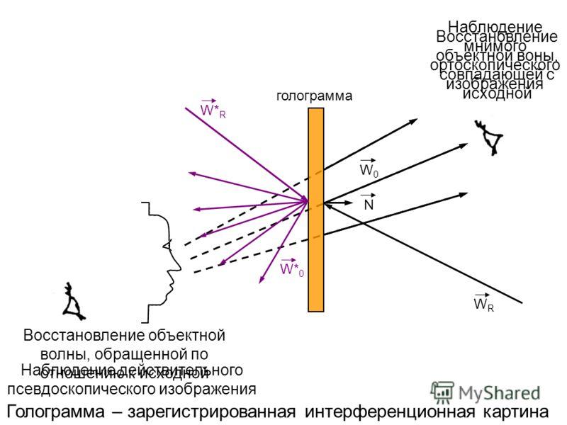 W0W0 WRWR голограмма N W* R W* 0 Голограмма – зарегистрированная интерференционная картина Восстановление объектной воны, совпадающей с исходной Восстановление объектной волны, обращенной по отношению к исходной Наблюдение мнимого ортоскопического из