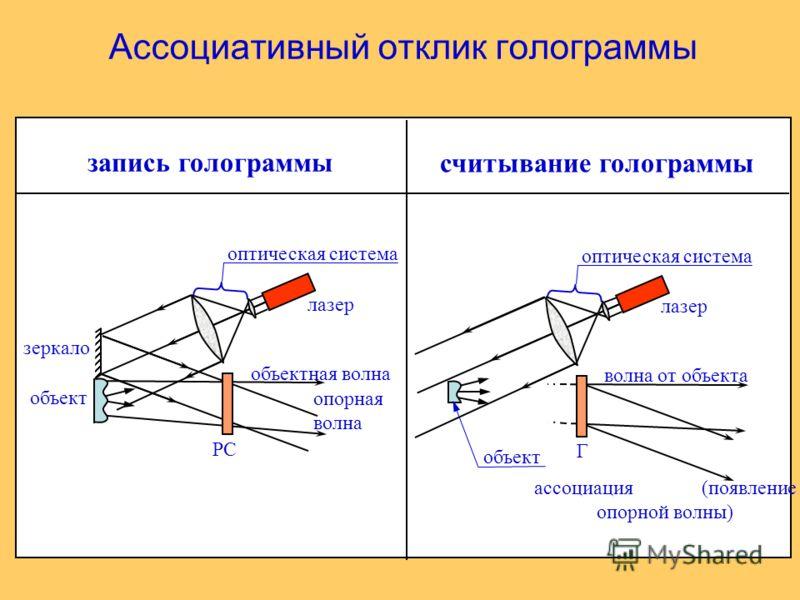 Ассоциативный отклик голограммы запись голограммы считывание голограммы РС объектная волна опорная волна оптическая система лазер зеркало объект Г волна от объекта ассоциация (появление опорной волны) оптическая система лазер объект