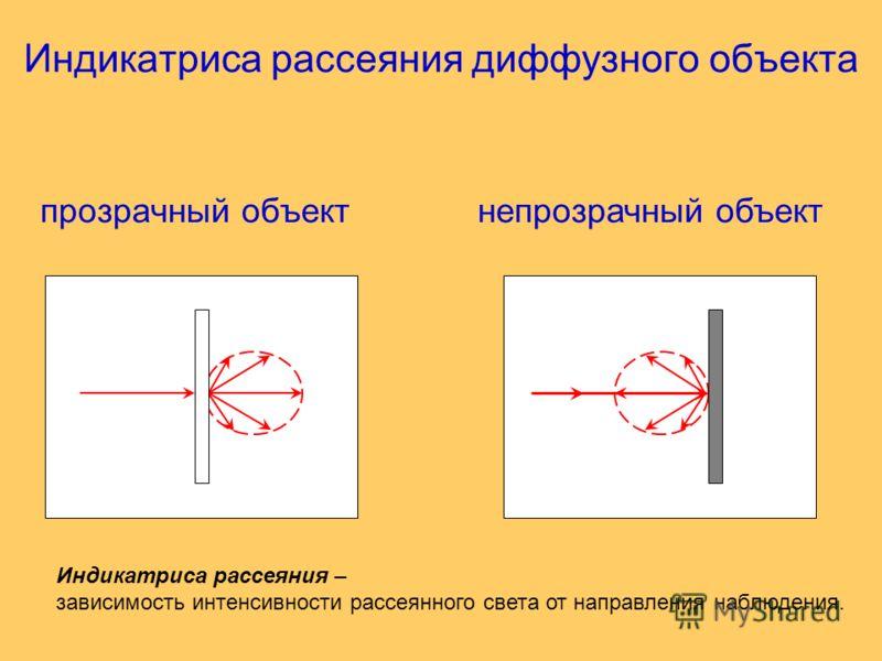 Индикатриса рассеяния диффузного объекта прозрачный объектнепрозрачный объект Индикатриса рассеяния – зависимость интенсивности рассеянного света от направления наблюдения.