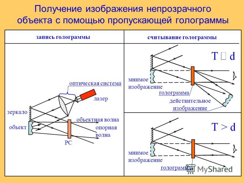 Получение изображения непрозрачного объекта с помощью пропускающей голограммы запись голограммы считывание голограммы РС объектная волна опорная волна оптическая система лазер зеркало объект голограмма действительное изображение мнимое изображение го