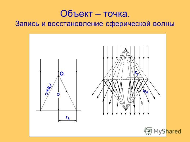 Объект – точка. Запись и восстановление сферической волны +k O k rkrk rkrk