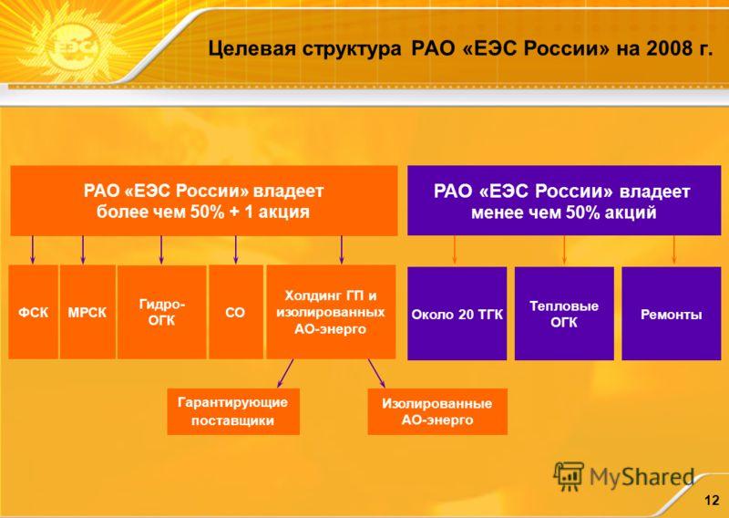 12 РАО «ЕЭС России» владеет более чем 50% + 1 акция ФСК Около 20 ТГК СО Гидро- ОГК Тепловые ОГК Холдинг ГП и изолированных АО-энерго Изолированные АО-энерго Гарантирующие поставщики МРСК РАО «ЕЭС России» владеет менее чем 50% акций Ремонты Целевая ст