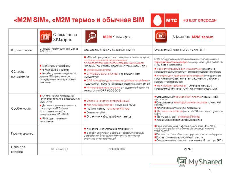 1 Стандартная SIM-карта M2M SIM-картаSIM-карта M2M термо Формат карты Стандартный Plugin-SIM, 25х15 mm (2FF) Стандартный Plugin-SIM, 25x15 mm (2FF) Область применения Мобильные телефоны GPRS/EDGE модемы Необслуживаемые датчики / другие M2M решения со
