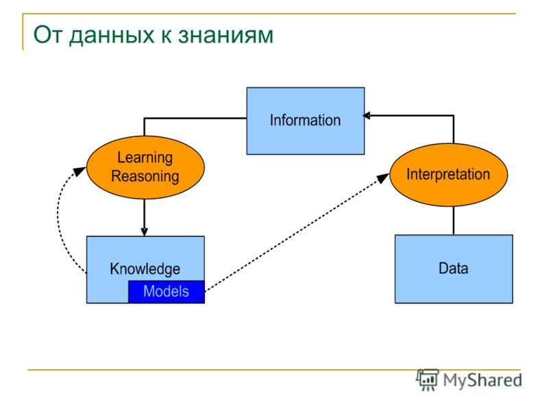 От данных к знаниям