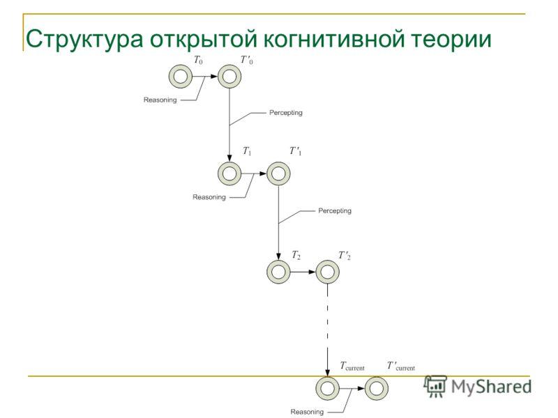 Структура открытой когнитивной теории