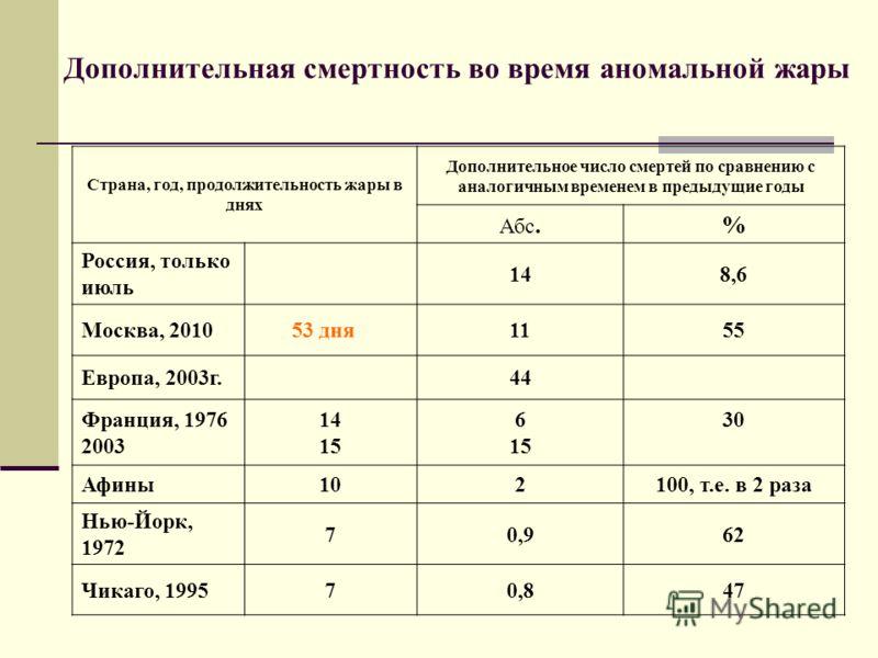 Дополнительная смертность во время аномальной жары Страна, год, продолжительность жары в днях Дополнительное число смертей по сравнению с аналогичным временем в предыдущие годы Абс.% Россия, только июль 148,6 Москва, 2010 53 дня1155 Европа, 2003г.44