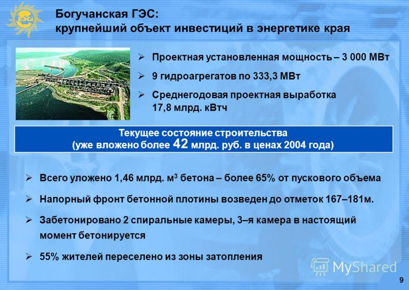 9 Богучанская ГЭС: крупнейший объект инвестиций в энергетике края Текущее состояние строительства (уже вложено более 42 млрд. руб. в ценах 2004 года) Проектная установленная мощность – 3 000 МВт 9 гидроагрегатов по 333,3 МВт Среднегодовая проектная в