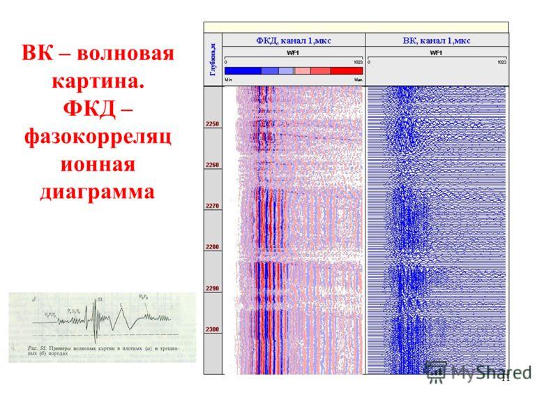 ВК – волновая картина. ФКД – фазокорреляц ионная диаграмма 11