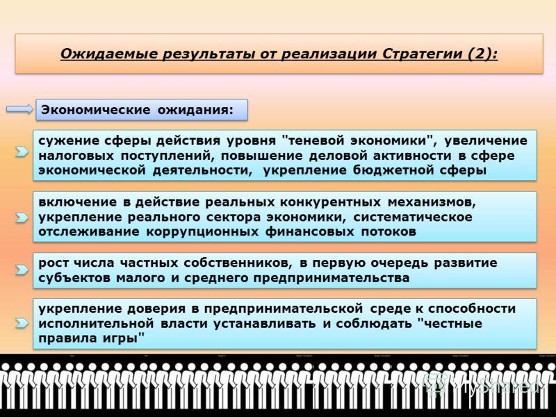 Ожидаемые результаты от реализации Стратегии (2): Экономические ожидания: сужение сферы действия уровня
