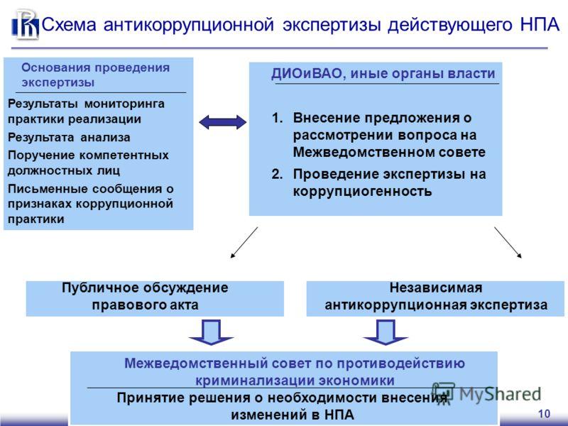 10 Схема антикоррупционной