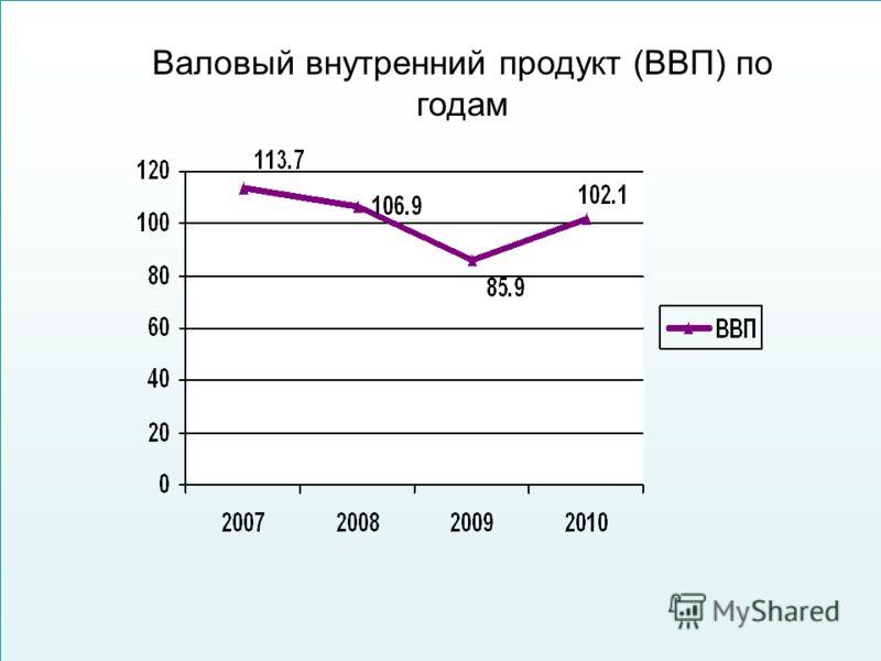 Валовый внутренний продукт (ВВП) по годам
