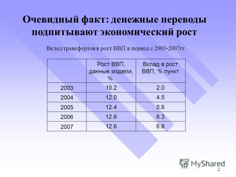 Вклад трансфертов в рост ВВП в период с 2003-2007гг. Очевидный факт: денежные переводы подпитывают экономический рост Рост ВВП, данные модели, %. Вклад в рост ВВП, % пункт 2003 10.22.0 2004 12.04.5 2005 12.45.6 2006 12.66.3 2007 12.66.8 2 2