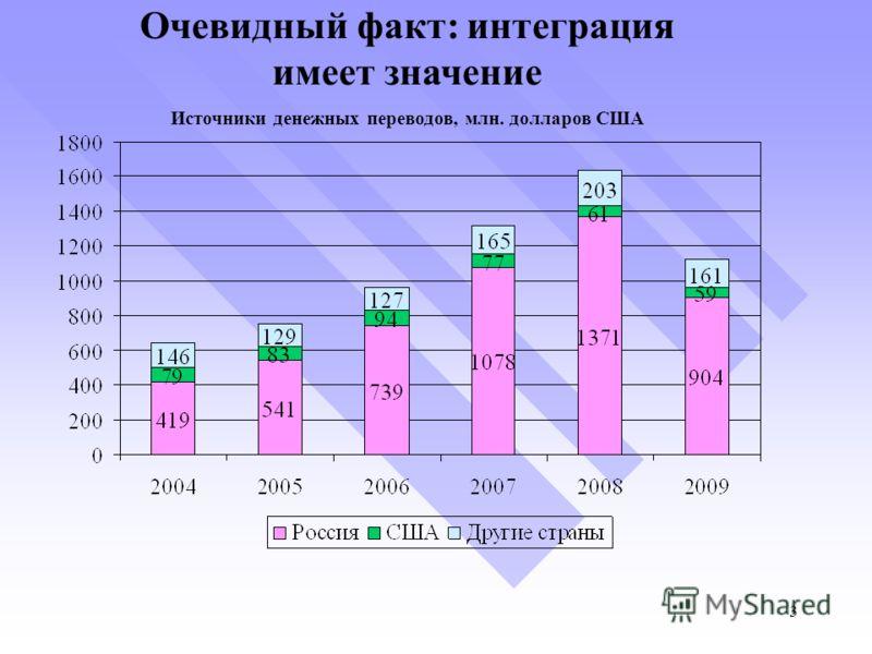 Очевидный факт: и нтеграция имеет значение Источники денежных переводов, млн. долларов США 3