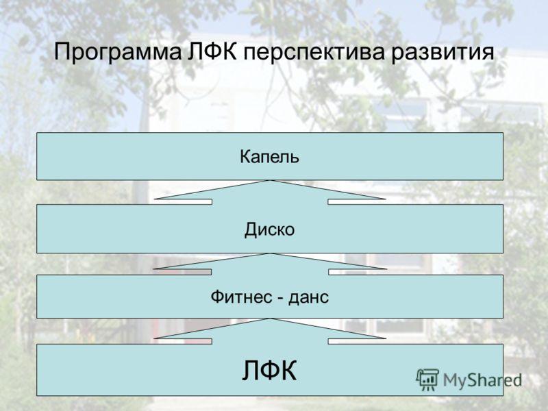 Программа ЛФК перспектива развития ЛФК Фитнес - данс Диско Капель