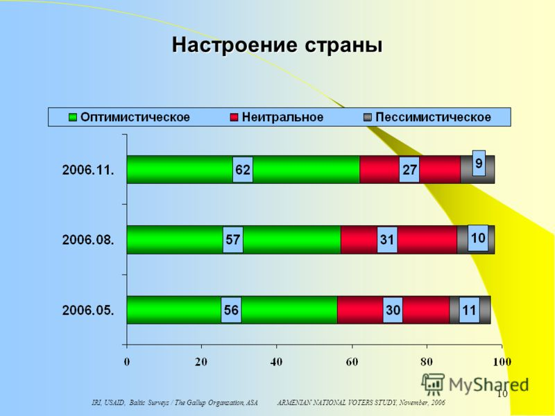 IRI, USAID, Baltic Surveys / The Gallup Organzation, ASA ARMENIAN NATIONAL VOTERS STUDY, November, 2006 10 Настроение страны