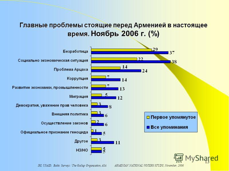 IRI, USAID, Baltic Surveys / The Gallup Organzation, ASA ARMENIAN NATIONAL VOTERS STUDY, November, 2006 13 Главные проблемы стоящие перед Арменией в настоящее время. Ноябрь 2006 г. (%)