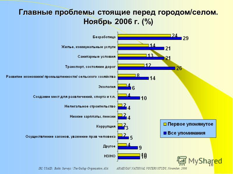IRI, USAID, Baltic Surveys / The Gallup Organzation, ASA ARMENIAN NATIONAL VOTERS STUDY, November, 2006 16 Главные проблемы стоящие перед городом/селом. Ноябрь 2006 г. (%)