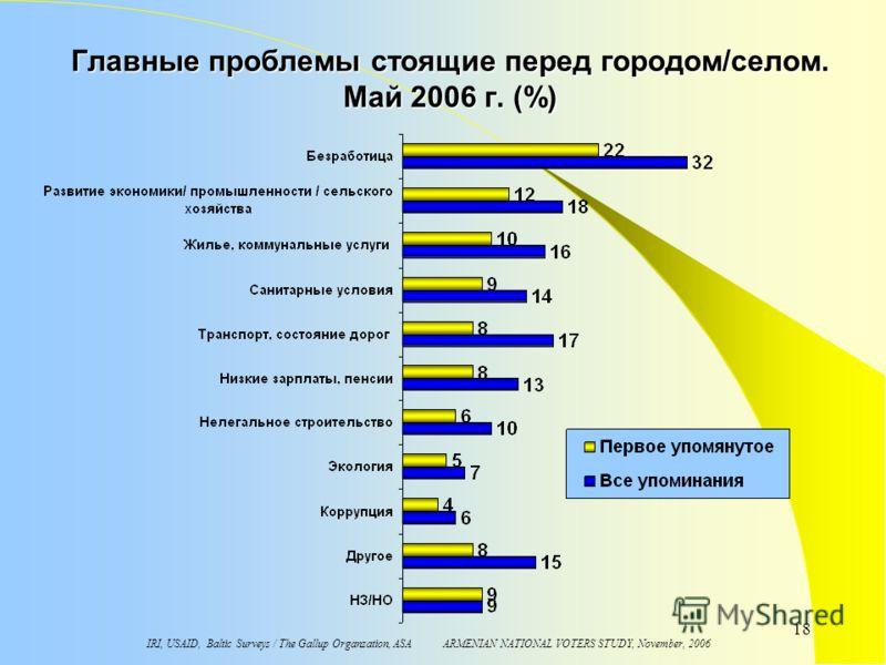 IRI, USAID, Baltic Surveys / The Gallup Organzation, ASA ARMENIAN NATIONAL VOTERS STUDY, November, 2006 18 Главные проблемы стоящие перед городом/селом. Май 2006 г. (%)