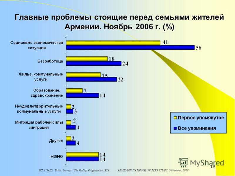 IRI, USAID, Baltic Surveys / The Gallup Organzation, ASA ARMENIAN NATIONAL VOTERS STUDY, November, 2006 19 Главные проблемы стоящие перед семьями жителей Aрмении. Ноябрь 2006 г. (%)