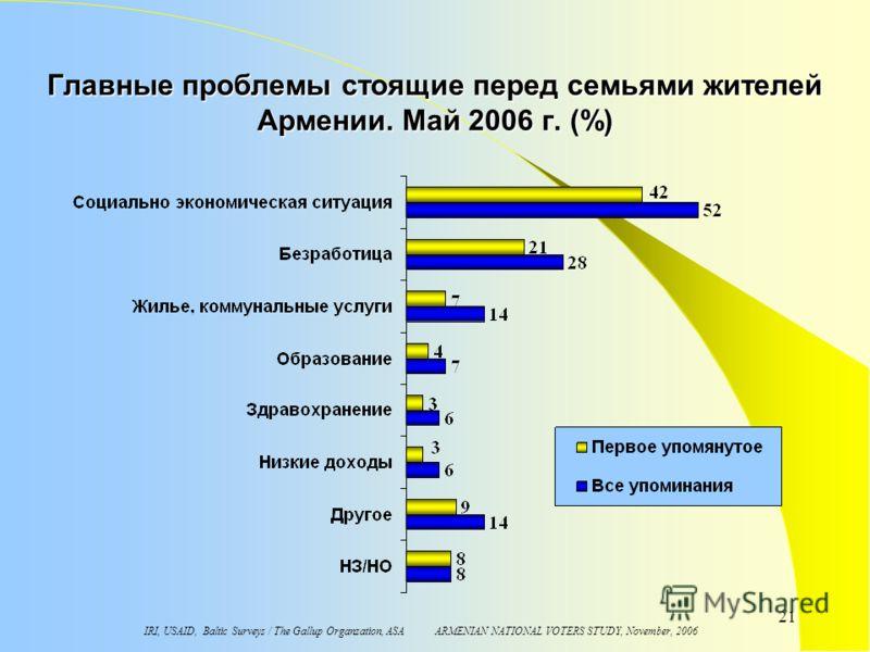 IRI, USAID, Baltic Surveys / The Gallup Organzation, ASA ARMENIAN NATIONAL VOTERS STUDY, November, 2006 21 Главные проблемы стоящие перед семьями жителей Aрмении. Maй 2006 г. (%)