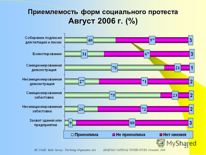 IRI, USAID, Baltic Surveys / The Gallup Organzation, ASA ARMENIAN NATIONAL VOTERS STUDY, November, 2006 24 Приемлемость форм социального протеста Aвгуст 2006 г. (%)