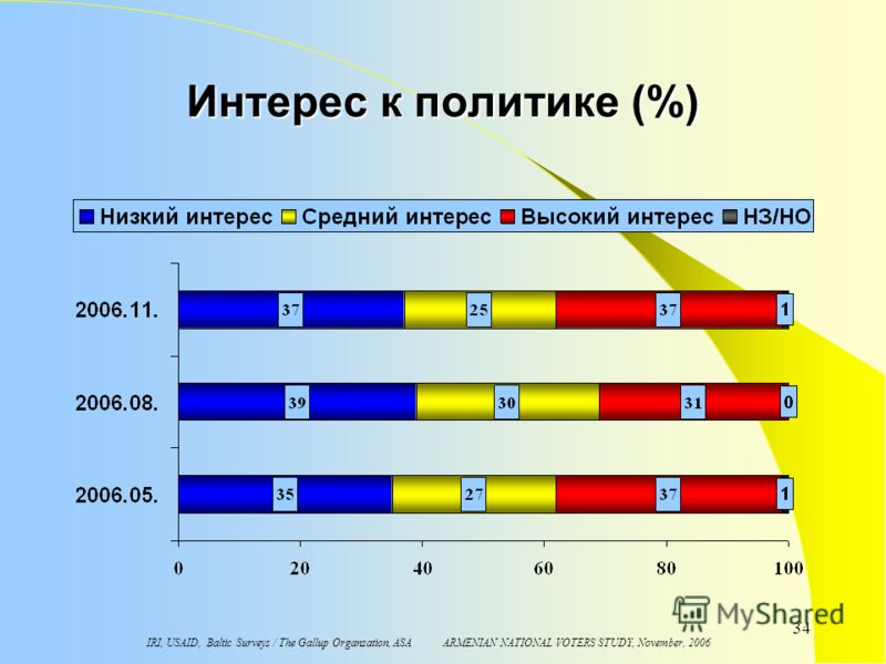 IRI, USAID, Baltic Surveys / The Gallup Organzation, ASA ARMENIAN NATIONAL VOTERS STUDY, November, 2006 34 Интерес к политике (%)