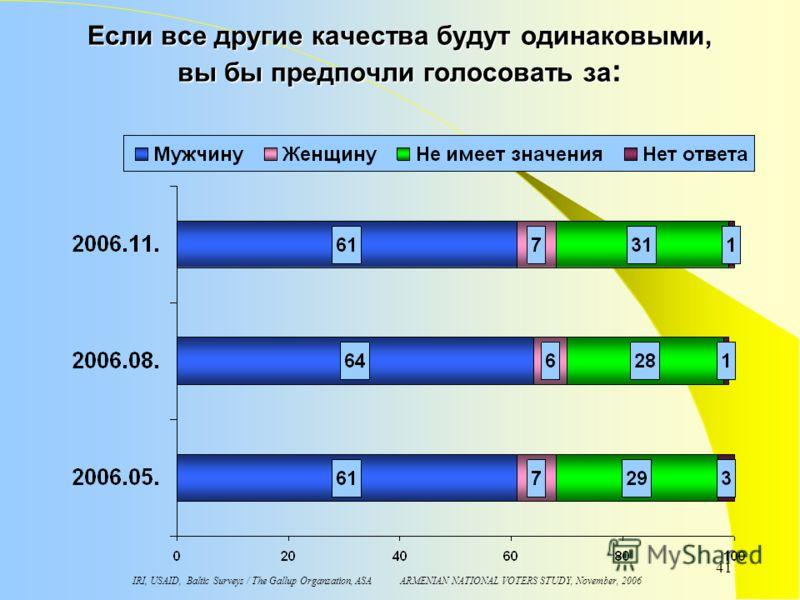 IRI, USAID, Baltic Surveys / The Gallup Organzation, ASA ARMENIAN NATIONAL VOTERS STUDY, November, 2006 41 Если все другие качества будут одинаковыми, вы бы предпочли голосовать за :
