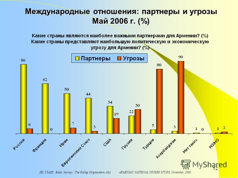 IRI, USAID, Baltic Surveys / The Gallup Organzation, ASA ARMENIAN NATIONAL VOTERS STUDY, November, 2006 52 Международные отношения: партнеры и угрозы Maй 2006 г. (%)