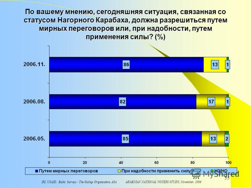 IRI, USAID, Baltic Surveys / The Gallup Organzation, ASA ARMENIAN NATIONAL VOTERS STUDY, November, 2006 55 По вашему мнению, сегодняшняя ситуация, связанная со статусом Нагорного Карабаха, должна разрешиться путем мирных переговоров или, при надобнос