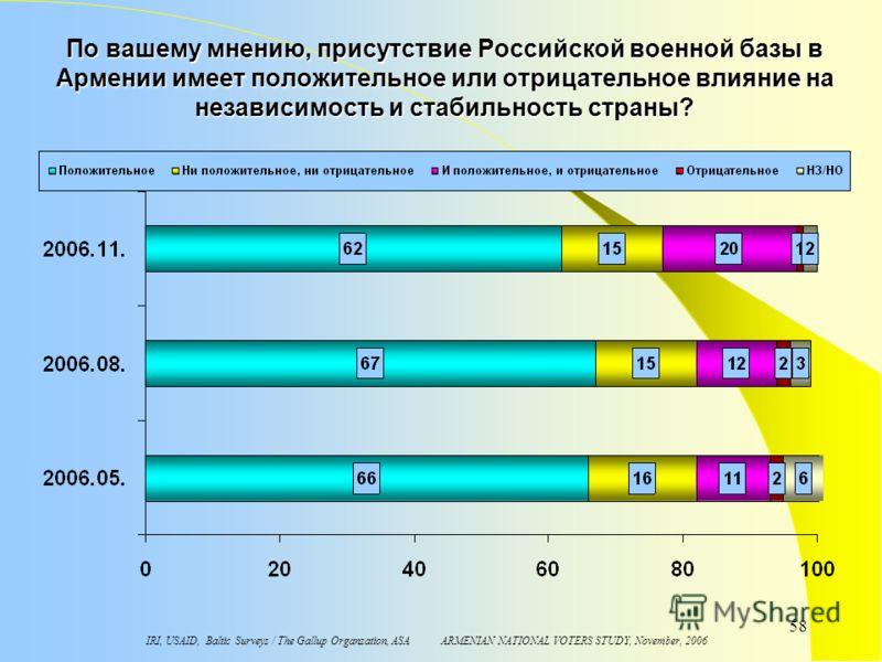 IRI, USAID, Baltic Surveys / The Gallup Organzation, ASA ARMENIAN NATIONAL VOTERS STUDY, November, 2006 58 По вашему мнению, присутствие Российской военной базы в Армении имеет положительное или отрицательное влияние на независимость и стабильность с