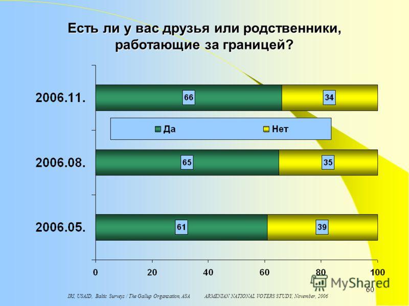 IRI, USAID, Baltic Surveys / The Gallup Organzation, ASA ARMENIAN NATIONAL VOTERS STUDY, November, 2006 60 Есть ли у вас друзья или родственники, работающие за границей?