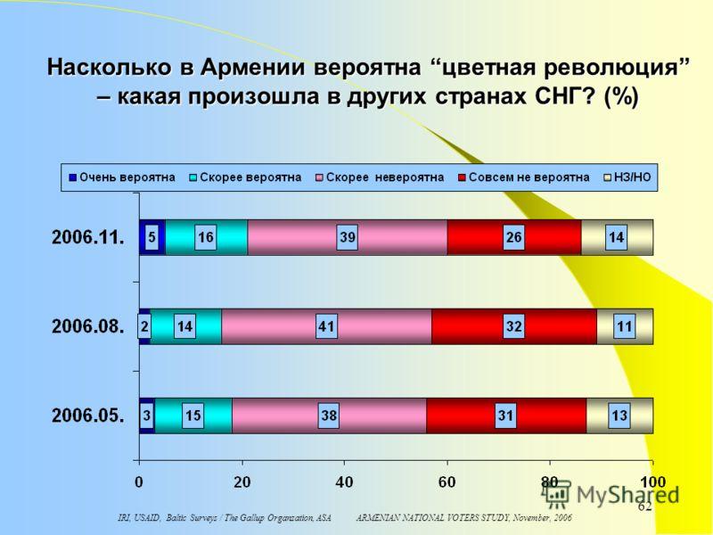 IRI, USAID, Baltic Surveys / The Gallup Organzation, ASA ARMENIAN NATIONAL VOTERS STUDY, November, 2006 62 Насколько в Армении вероятна цветная революция – какая произошла в других странах СНГ? (%)