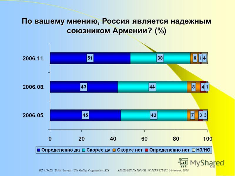 IRI, USAID, Baltic Surveys / The Gallup Organzation, ASA ARMENIAN NATIONAL VOTERS STUDY, November, 2006 63 По вашему мнению, Россия является надежным союзником Армении? (%)