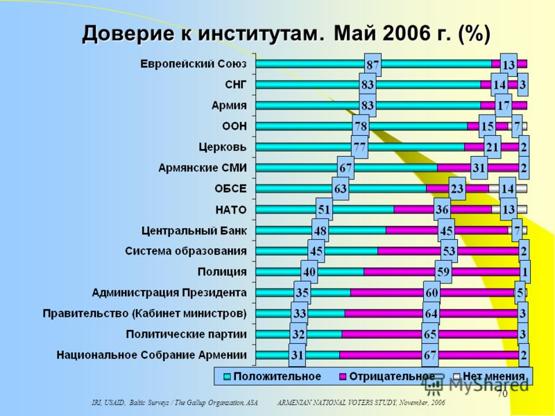 IRI, USAID, Baltic Surveys / The Gallup Organzation, ASA ARMENIAN NATIONAL VOTERS STUDY, November, 2006 70 Доверие к институтам. Maй 2006 г. (%)